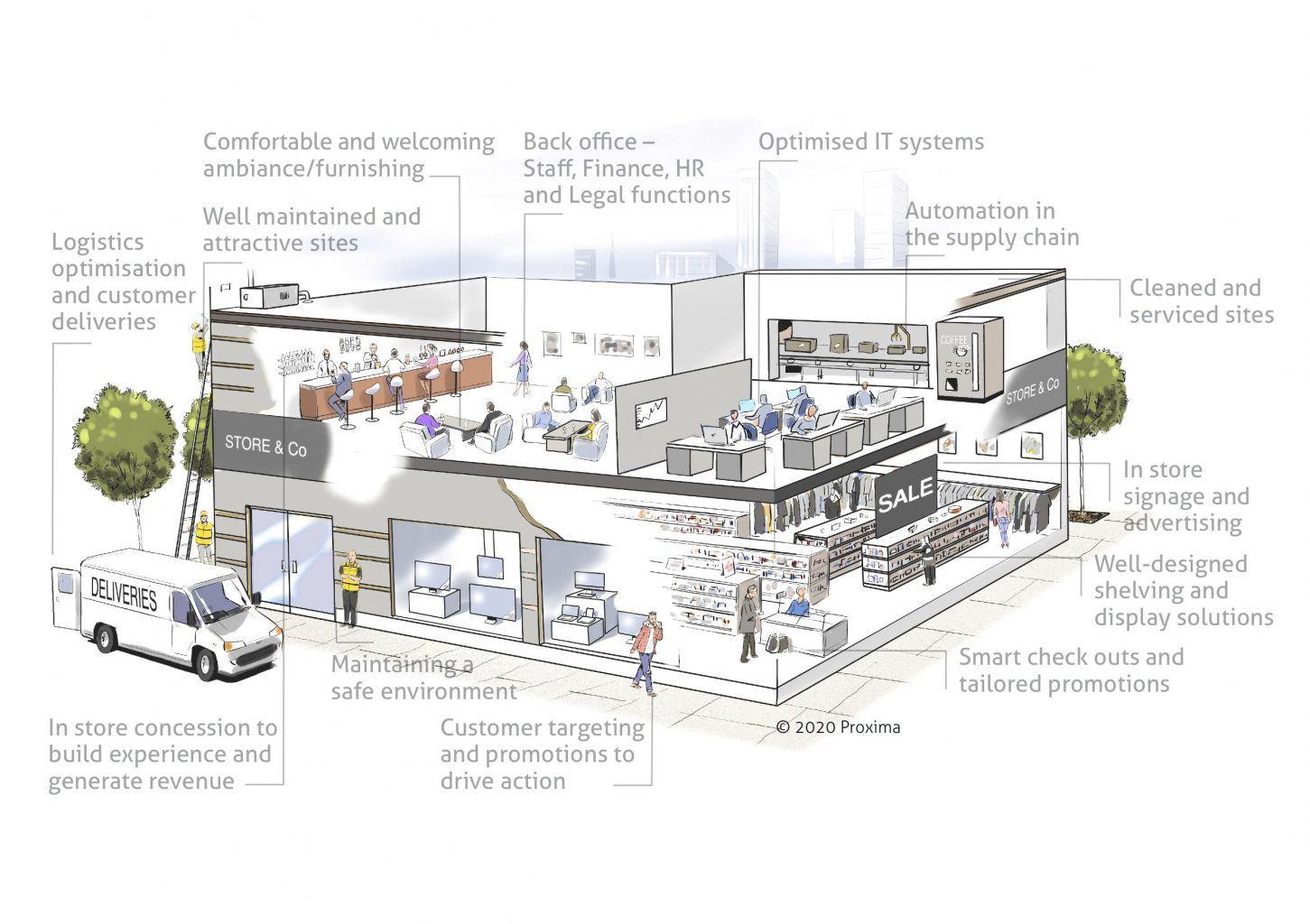 Retail GNFR customer experience cost savings