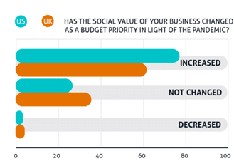 Social value and businesses