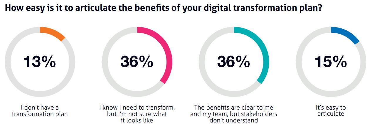 WBR - Articlating the benefits of digital transformation